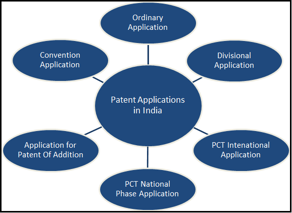 Patent Applications in India