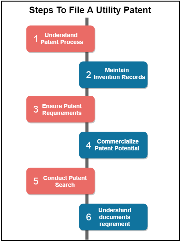 steps to file a utility patent