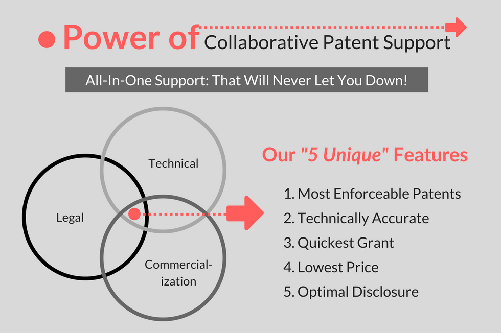 Collaborative Patent Support