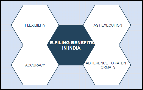 E-Filing Patent Applications